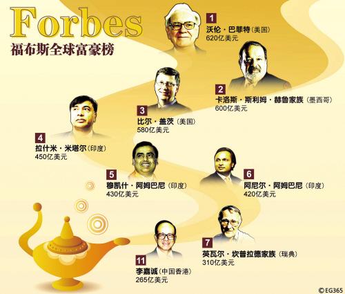 ...排行榜9日在纽约发布中国大陆富豪表现抢眼有115人列入榜单...